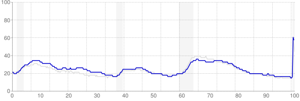 New York monthly unemployment rate chart from 1990 to May 2020
